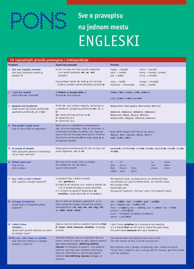 Sve o pravopisu - engleski